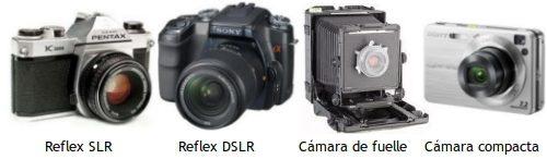 Cámaras de fotos: componentes y tipos