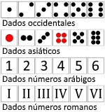 Dados numericos