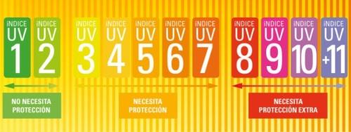 Índice ultravioleta (UV)