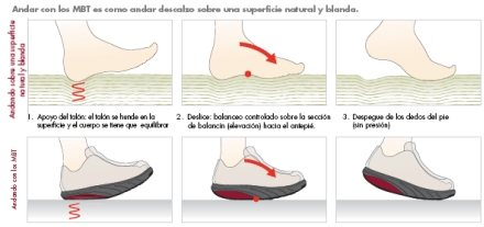 MBT - Masai Barefoot Technology howto