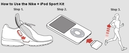 Nike+iPod howto